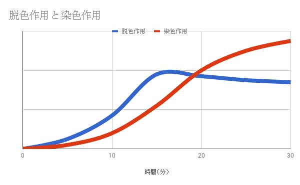 脱色作用と染色作用のグラフ